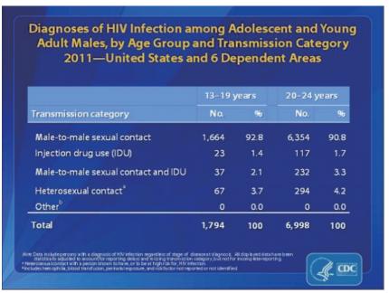 출처 : 미국 질병관리본부