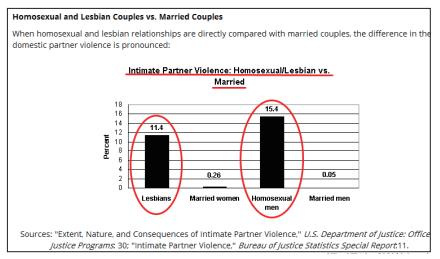 출처 : 미국 가족연구위원회 (FRC)